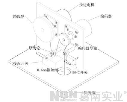 光电编码器,接近开关,限位开关,探测锤,控制电路,显示屏,等组成.